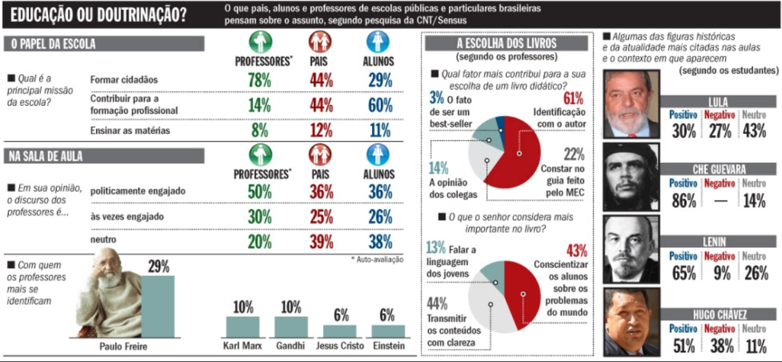 pesquisa-veja-census